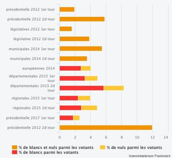 ungültige stimmen wahlen frankreich