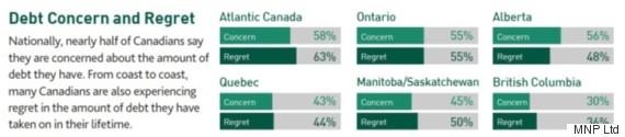 debt attitudes canada