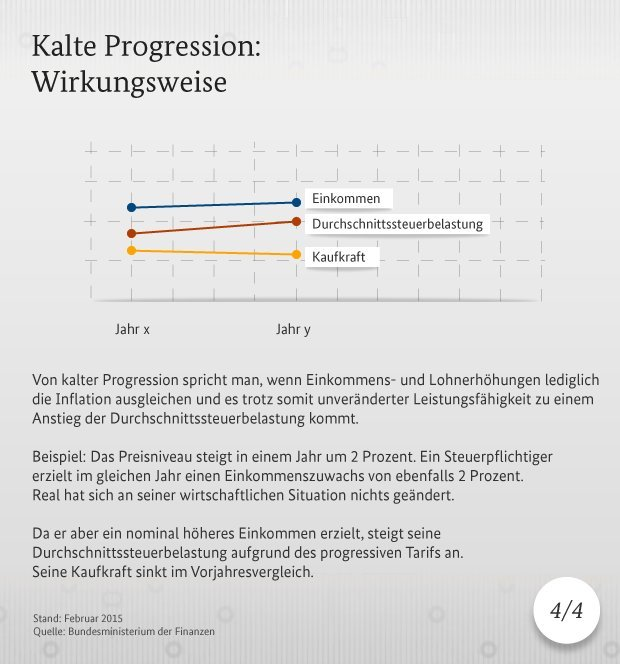 kalte progression