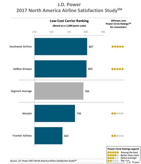 customer satisfaction airlines