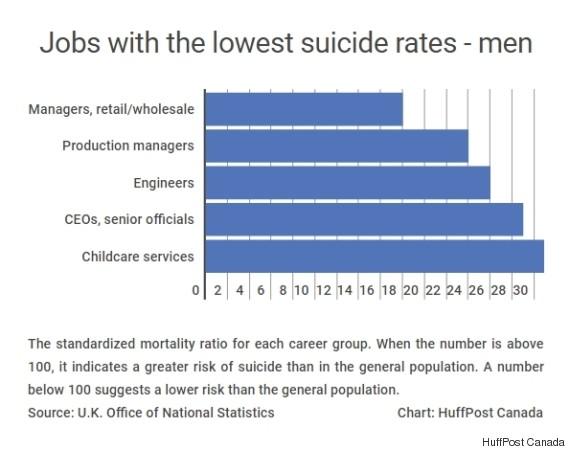 suicide rates men
