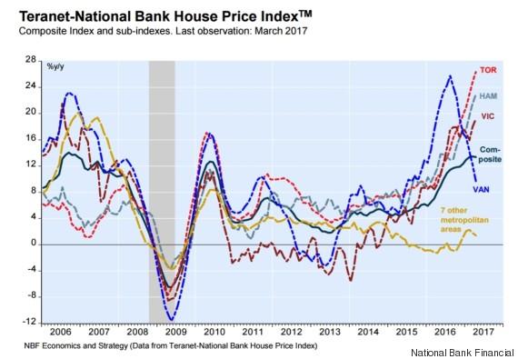 teranet house price index
