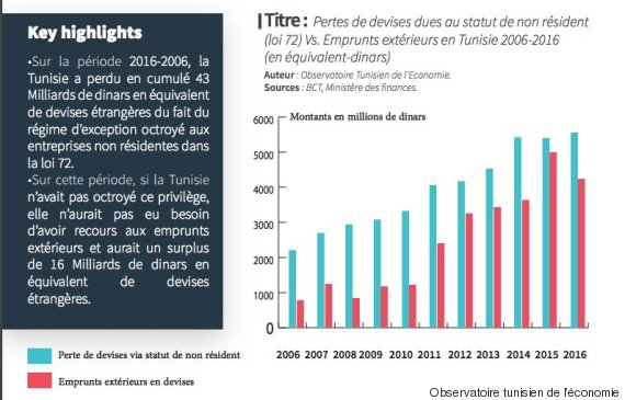 LOI 72 TUNISIE EBOOK DOWNLOAD