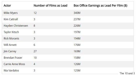 most bankable actors