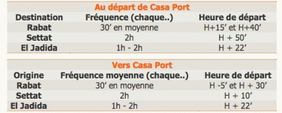 horaire oncf