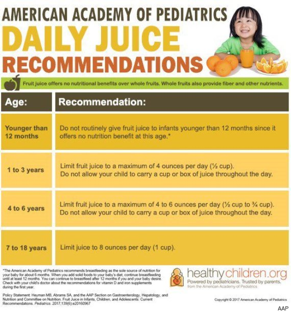 Pediatricians Draw The Line Stop Giving Juice To Your