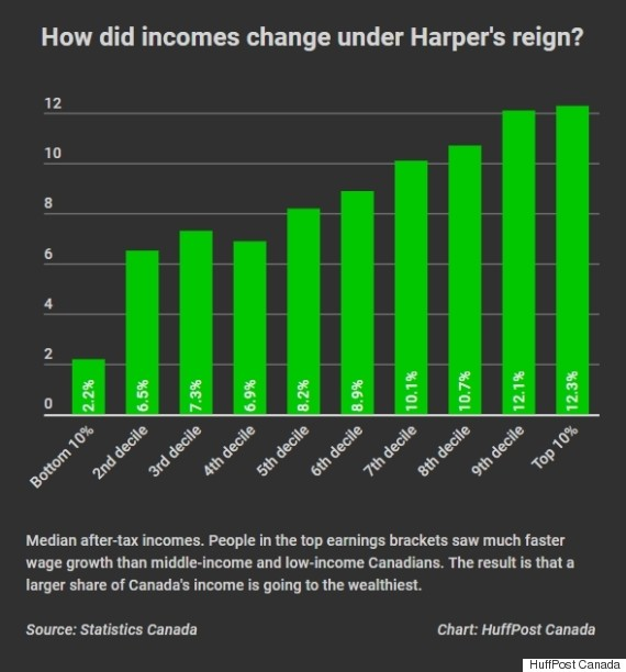 income inequality canada