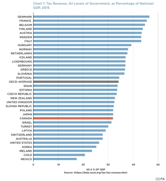 tax revenue as share of gdp