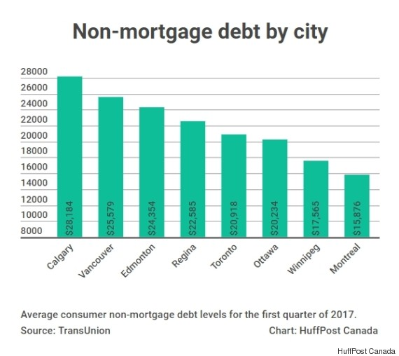 non mortgage debt by city