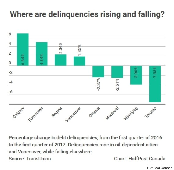 delinquencies by city