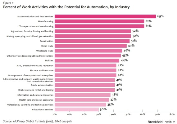risk of automation by industry