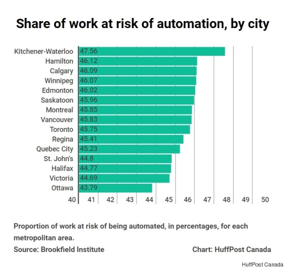 automation risk by city