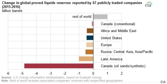 proved oil reserves