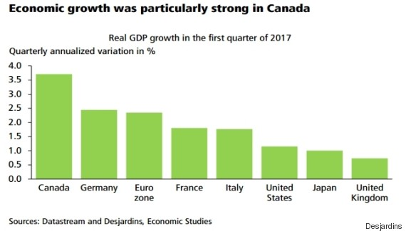 economic growth g7