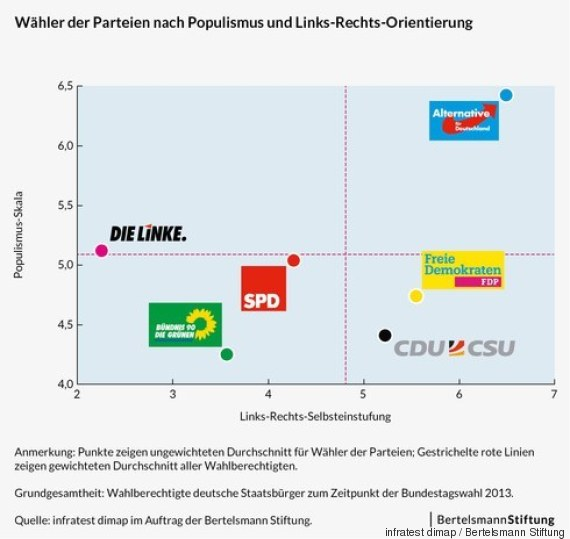 parteien populismus