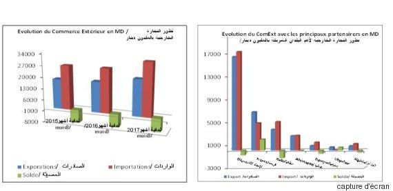 tunisia econom