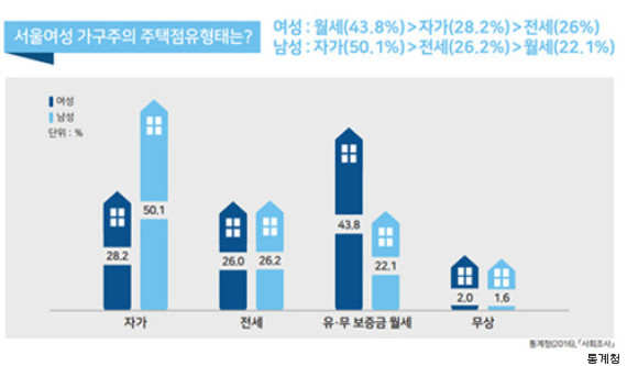 korea housing