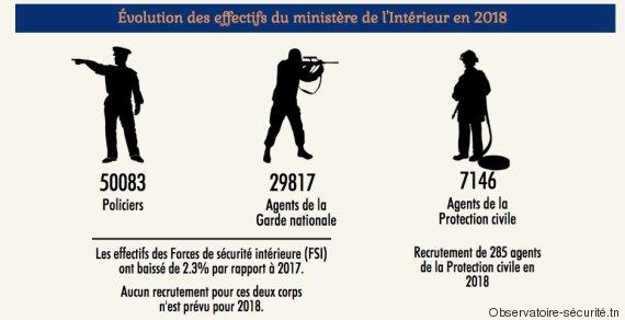 Le budget du ministère de l\'Intérieur a plus que doublé depuis 2011 ...