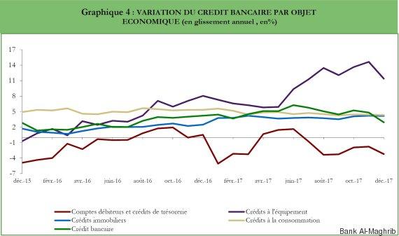 variation crédit bancaire