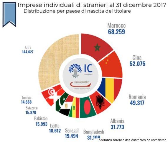 fédération italienne des chambres de commerce2