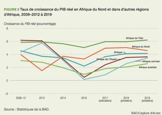 Perspectives Economiques En Afrique 2018 De La Bad Zoom Sur L