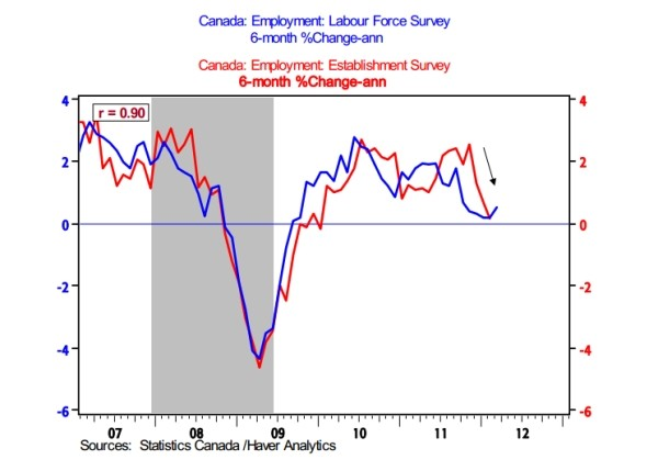 Canada Employment Picture Not As Rosy As All That: