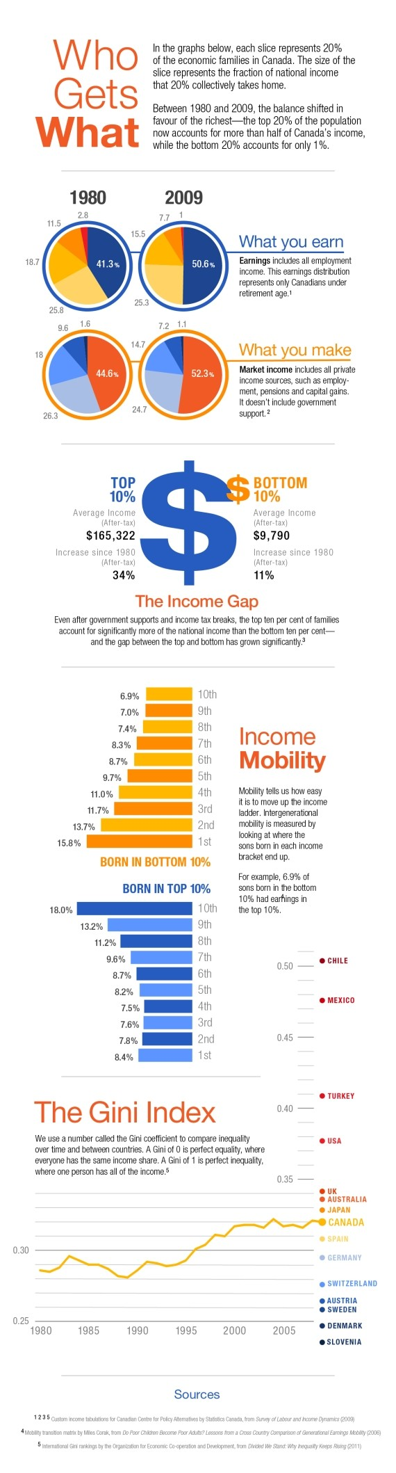 income inequality infographic