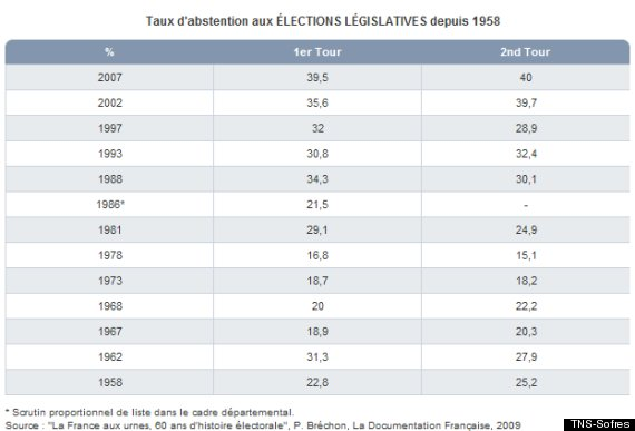 taux d abstentions aux élections