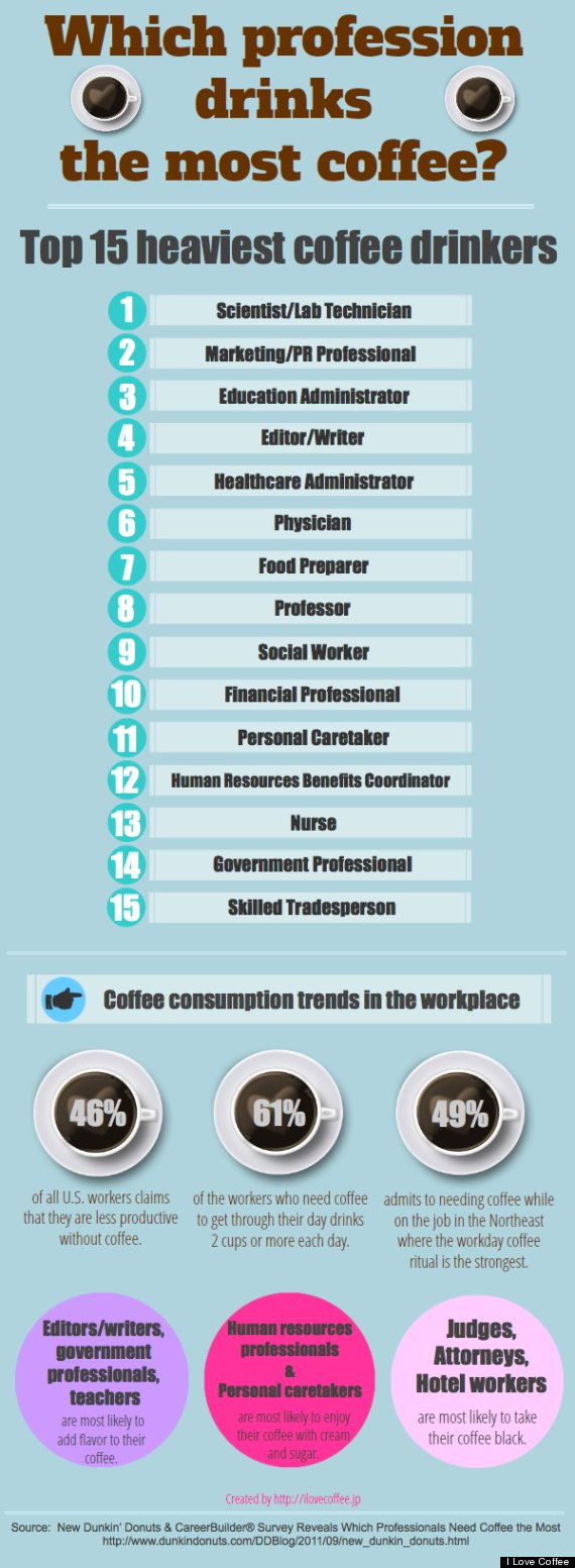 coffee infographic who drinks most coffee
