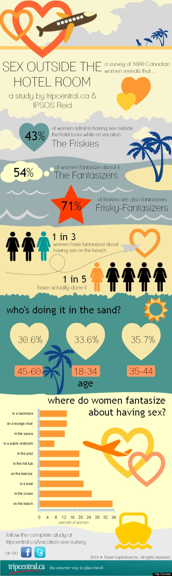 vacation sex infographic