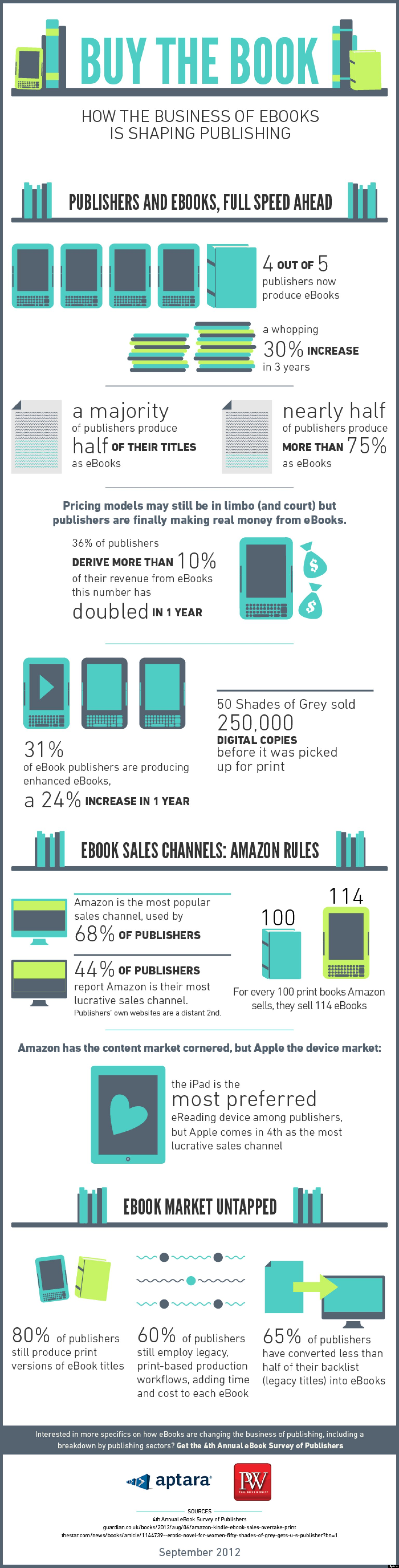 How ebooks are changing publishing infographic huffpost fandeluxe Choice Image
