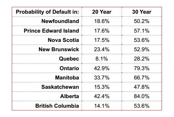 provincial default likelihood