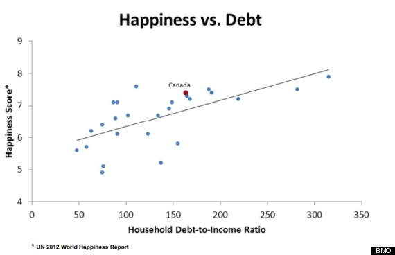 debt happiness study