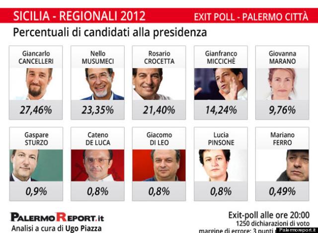 exit poll sicilia