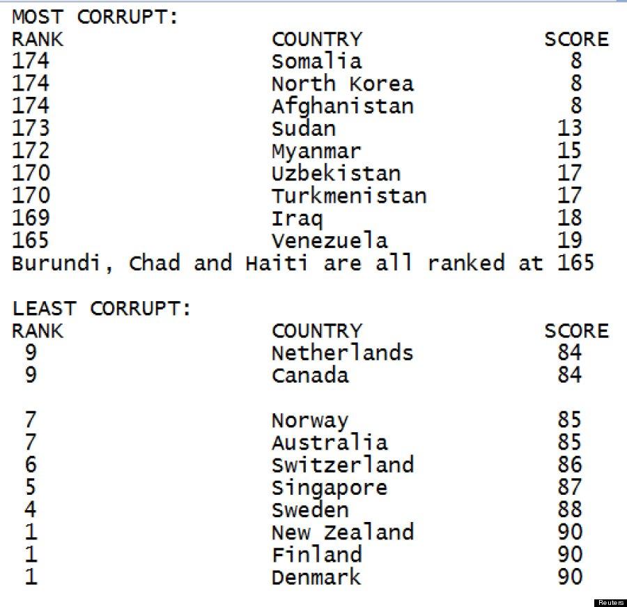 tabella transparency