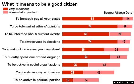gen y canada citizenship