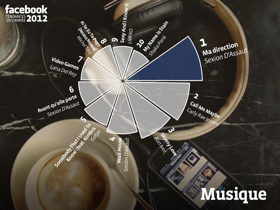 musiques facebook
