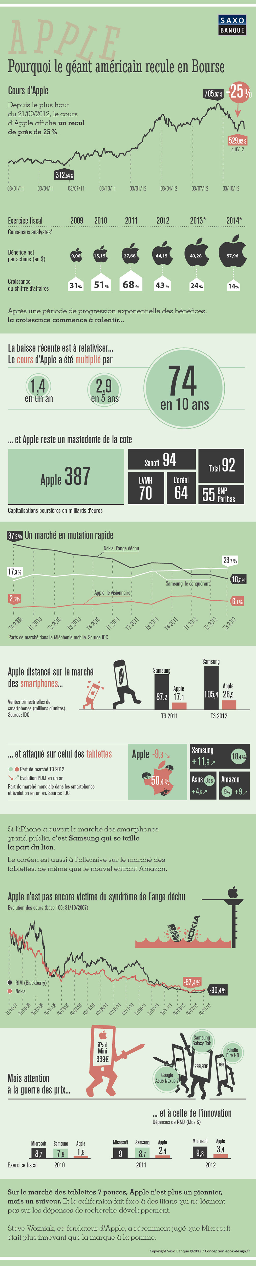 apple 2012 bilan