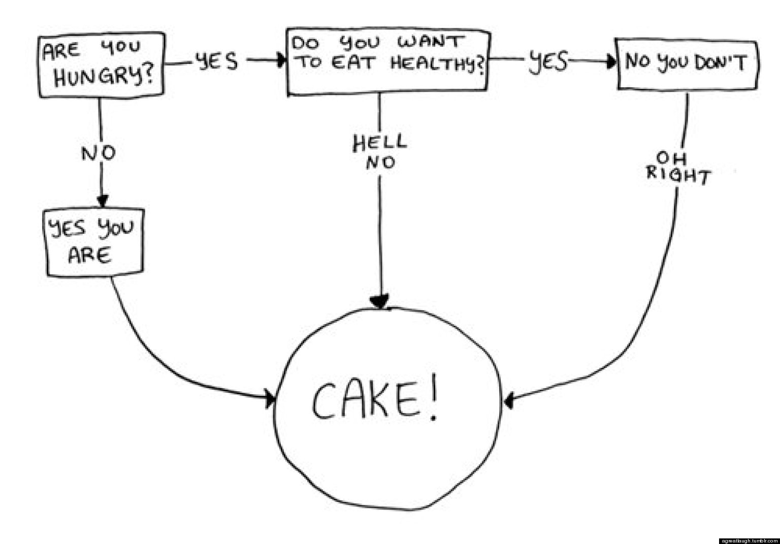 Do you want cake flowchart huffpost nvjuhfo Images