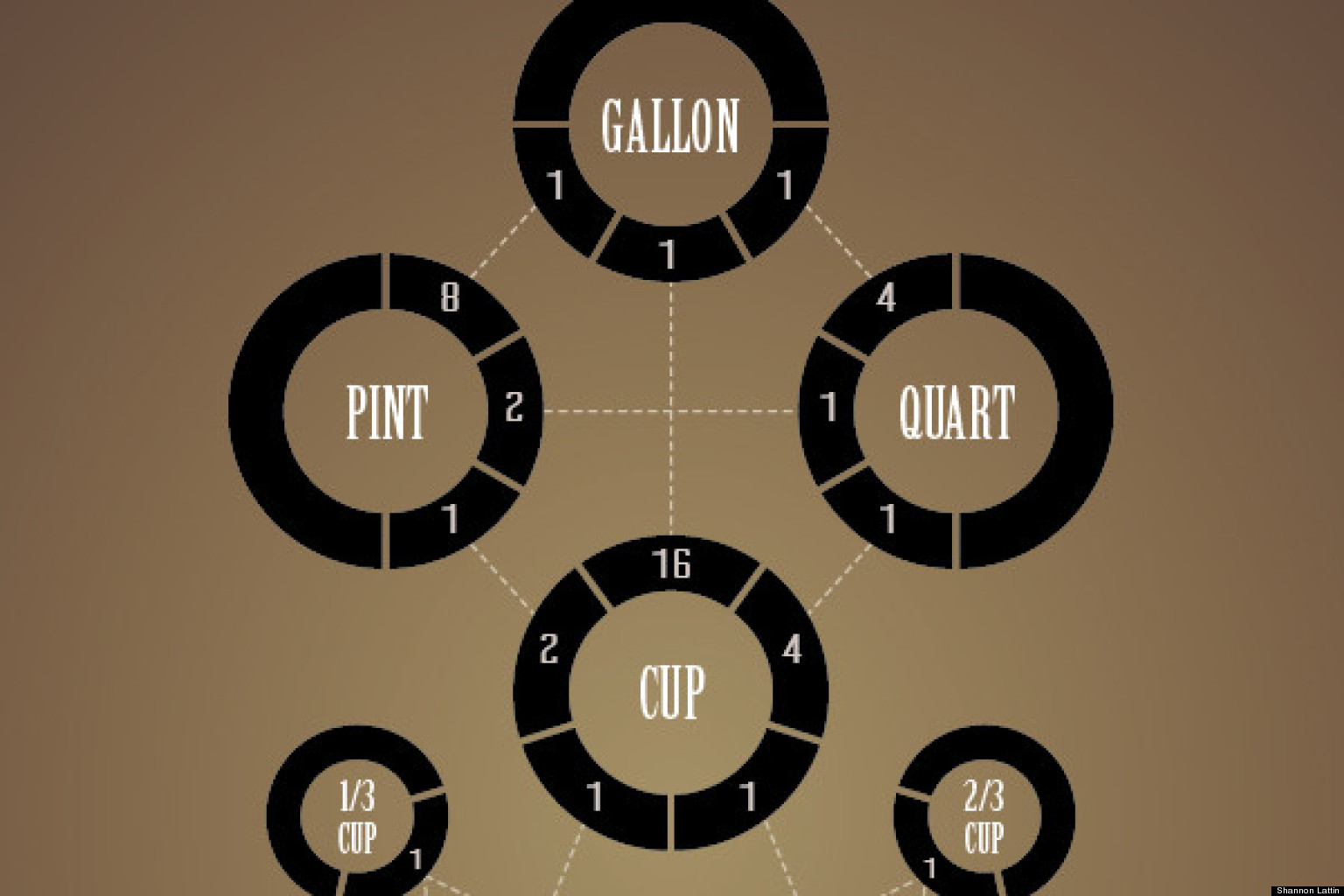 How many tablespoons in a cup the beautiful way infographic how many tablespoons in a cup the beautiful way infographic huffpost geenschuldenfo Choice Image