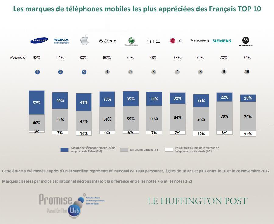 marques telephones preferees