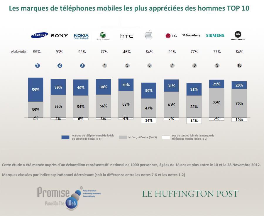 telephones preferes