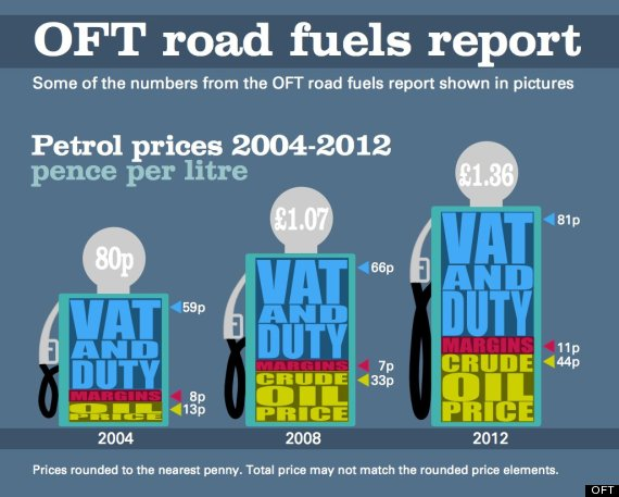 small business petrol price oft