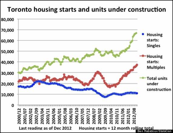 housing starts toronto