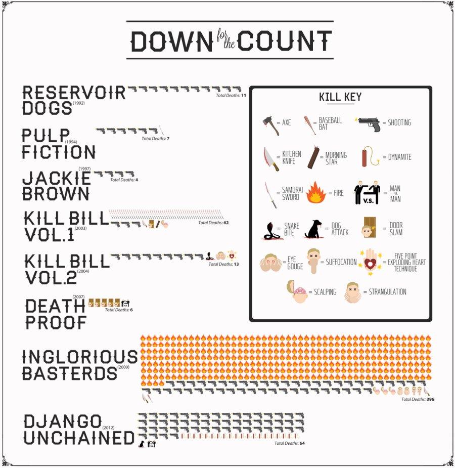 tarantino morts