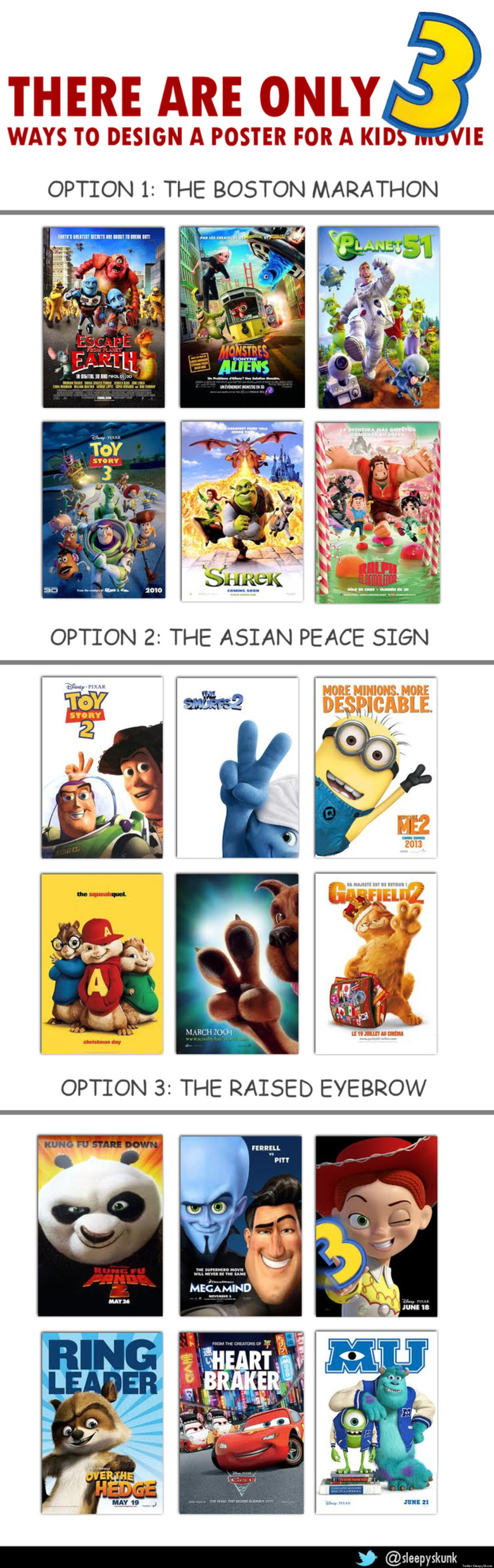 Uncategorized How To Make A Movie As A Kid kids movie posters only have three designs apparently picture huffpost